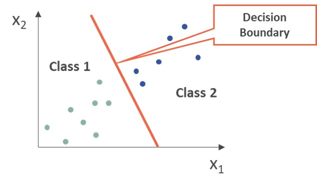 Classification:  Two features of the input data (x1 and x2) are used to assign each point to one of the pre-defined classes