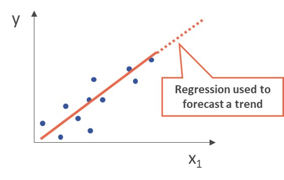 Regression:  One feature of the input data (x1) is used to predict an output value (y)